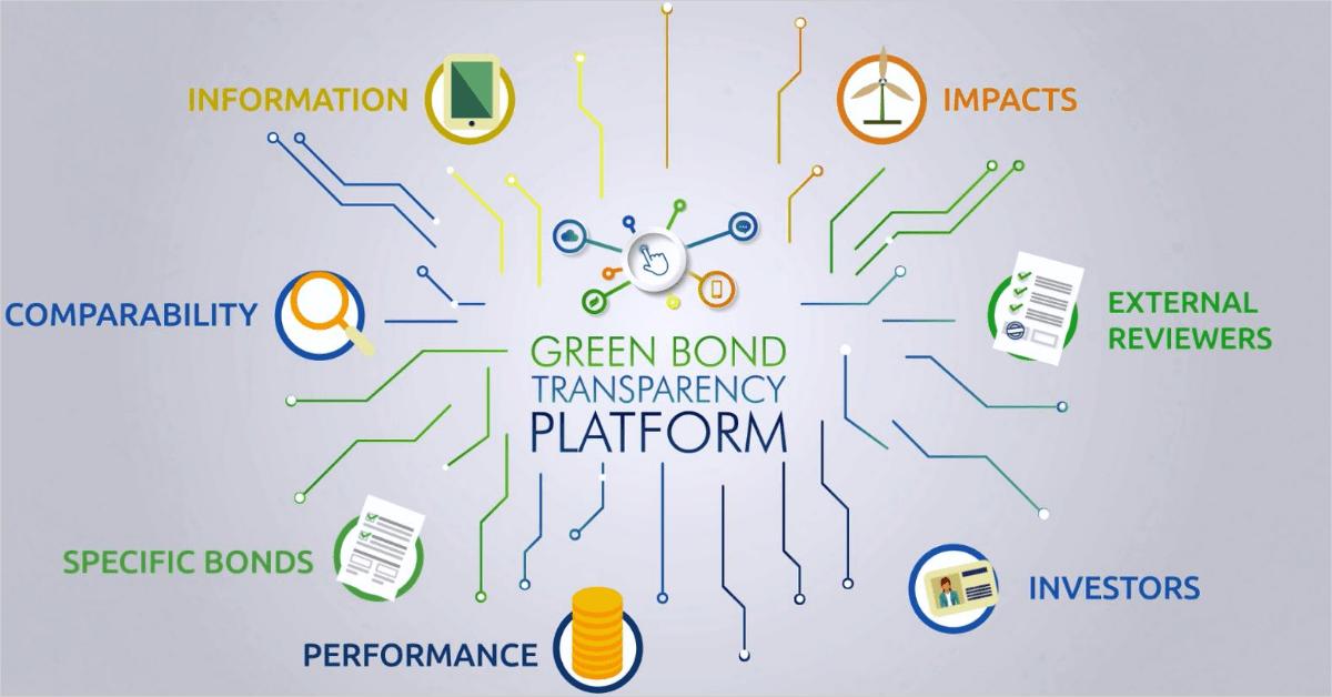 Plataforma de Transparência de Títulos Verdes