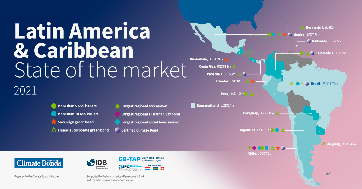 Climate Bonds Initiative releases its latest report for Latin America and Caribbean (LAC) green, social and sustainable bonds market