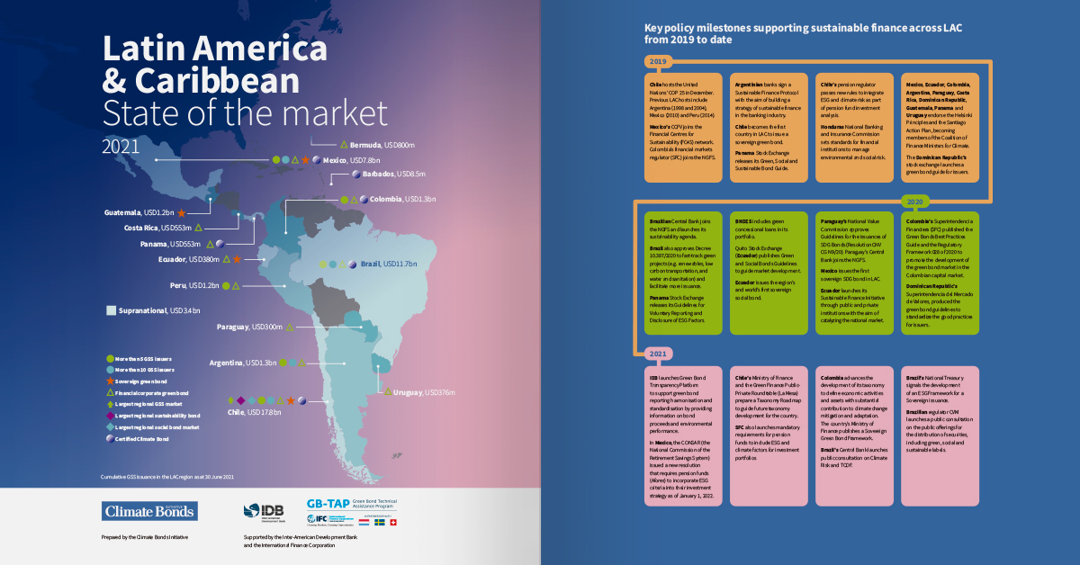 Latin America & Caribbean State of the market